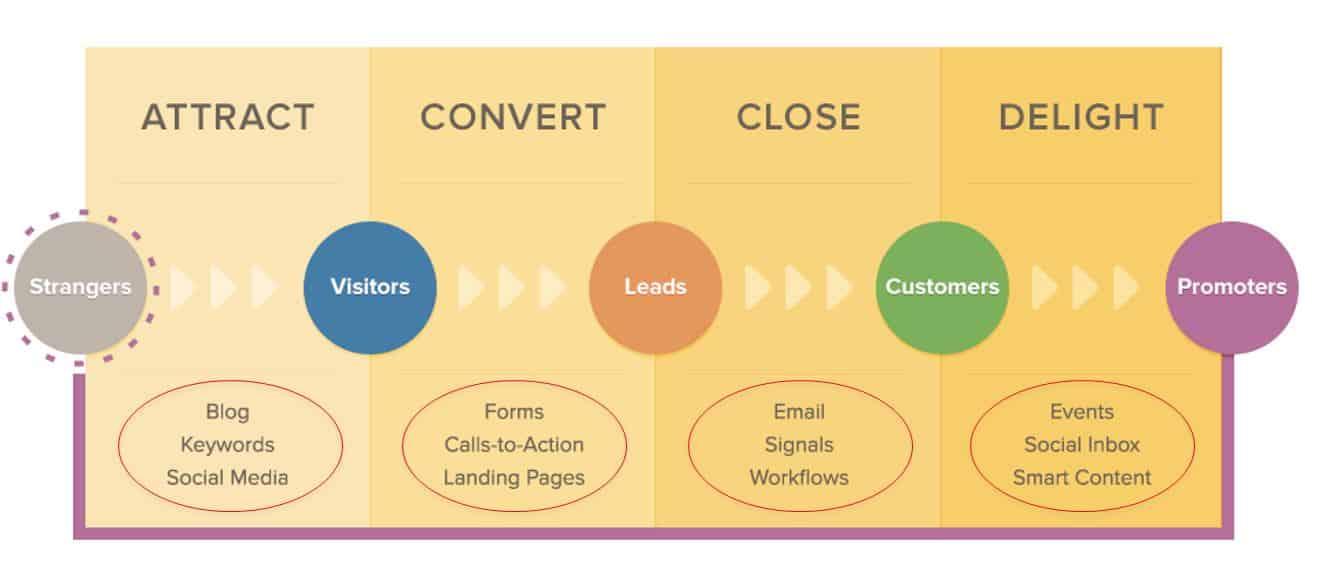 Lead nurturing - Marketing Automation