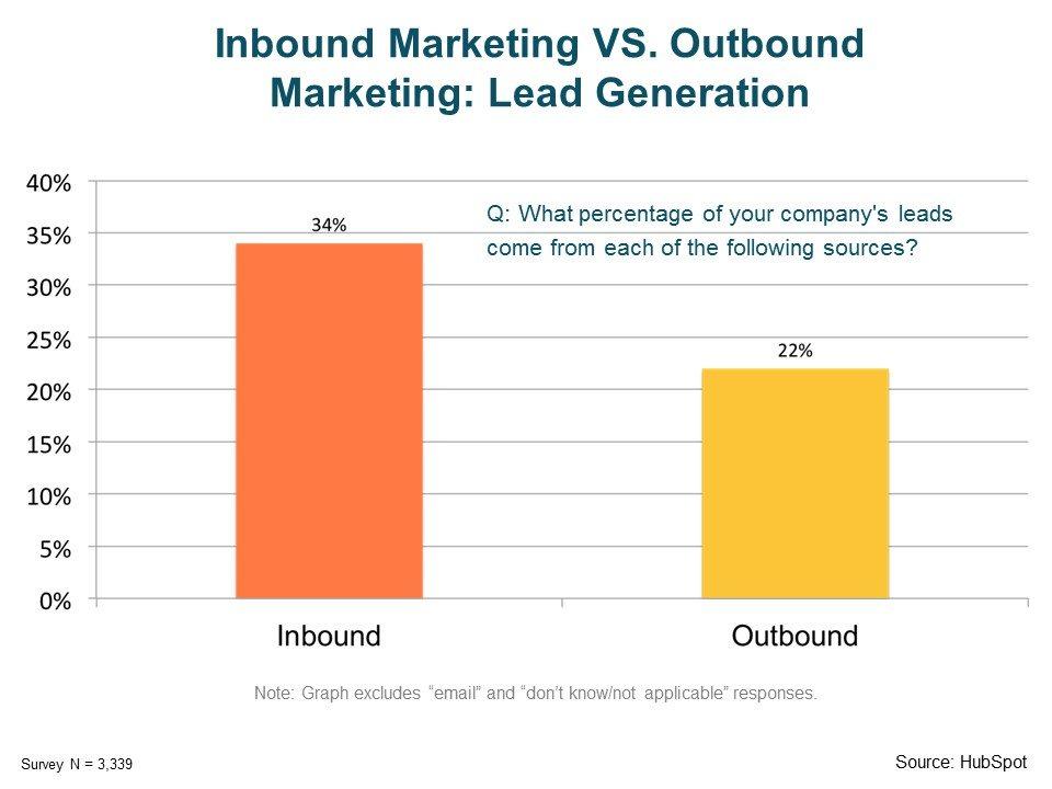 b2b telemarketing vs b2b Inbound