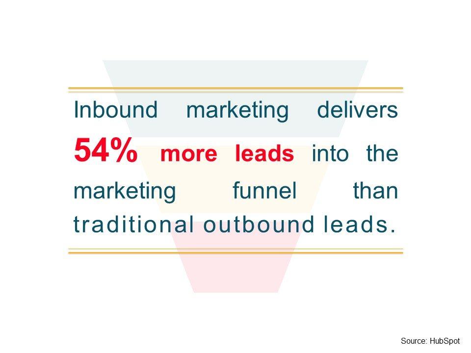 B2b Inbound Marketing