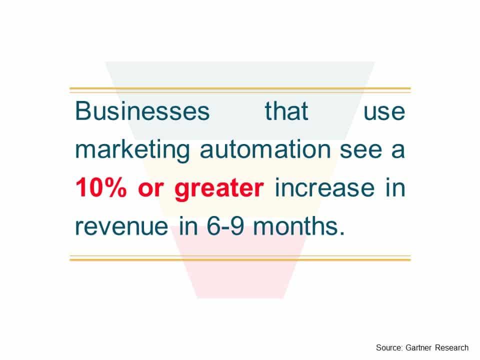 B2B sales and marketing Automation